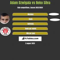 Adam Dźwigała vs Reko Silva h2h player stats