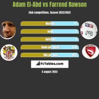 Adam El-Abd vs Farrend Rawson h2h player stats