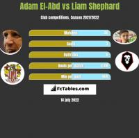 Adam El-Abd vs Liam Shephard h2h player stats