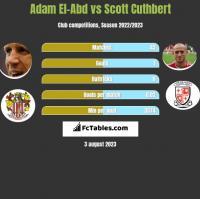 Adam El-Abd vs Scott Cuthbert h2h player stats