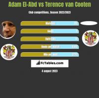 Adam El-Abd vs Terence van Cooten h2h player stats