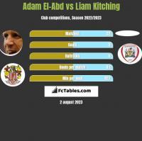 Adam El-Abd vs Liam Kitching h2h player stats