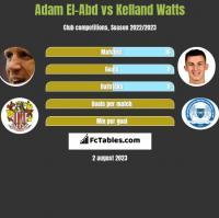 Adam El-Abd vs Kelland Watts h2h player stats
