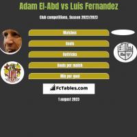 Adam El-Abd vs Luis Fernandez h2h player stats