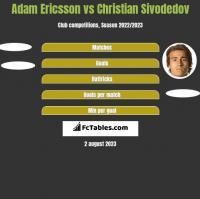 Adam Ericsson vs Christian Sivodedov h2h player stats