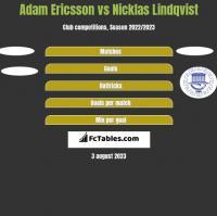 Adam Ericsson vs Nicklas Lindqvist h2h player stats
