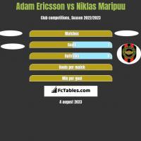 Adam Ericsson vs Niklas Maripuu h2h player stats