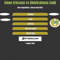 Adam Ericsson vs Abdelrahman Saidi h2h player stats