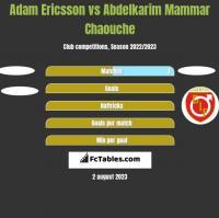 Adam Ericsson vs Abdelkarim Mammar Chaouche h2h player stats