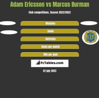 Adam Ericsson vs Marcus Burman h2h player stats