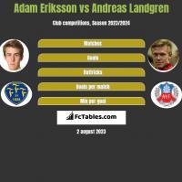 Adam Eriksson vs Andreas Landgren h2h player stats
