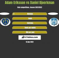 Adam Eriksson vs Daniel Bjoerkman h2h player stats
