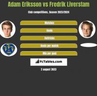 Adam Eriksson vs Fredrik Liverstam h2h player stats
