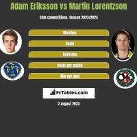 Adam Eriksson vs Martin Lorentzson h2h player stats