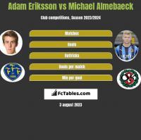 Adam Eriksson vs Michael Almebaeck h2h player stats