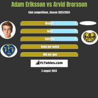 Adam Eriksson vs Arvid Brorsson h2h player stats