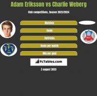 Adam Eriksson vs Charlie Weberg h2h player stats