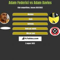 Adam Federici vs Adam Davies h2h player stats