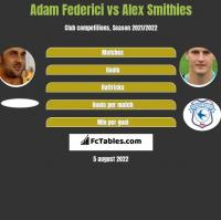 Adam Federici vs Alex Smithies h2h player stats