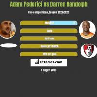 Adam Federici vs Darren Randolph h2h player stats