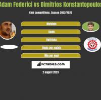 Adam Federici vs Dimitrios Konstantopoulos h2h player stats