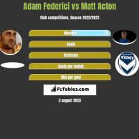 Adam Federici vs Matt Acton h2h player stats