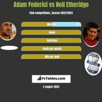 Adam Federici vs Neil Etheridge h2h player stats