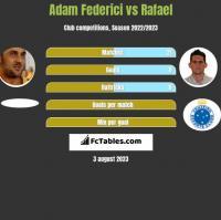 Adam Federici vs Rafael h2h player stats