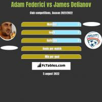 Adam Federici vs James Delianov h2h player stats