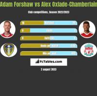 Adam Forshaw vs Alex Oxlade-Chamberlain h2h player stats