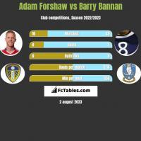 Adam Forshaw vs Barry Bannan h2h player stats