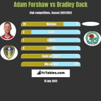 Adam Forshaw vs Bradley Dack h2h player stats