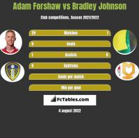 Adam Forshaw vs Bradley Johnson h2h player stats