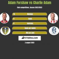 Adam Forshaw vs Charlie Adam h2h player stats