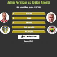 Adam Forshaw vs Ezgjan Alioski h2h player stats