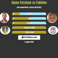 Adam Forshaw vs Fabinho h2h player stats