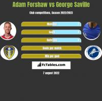 Adam Forshaw vs George Saville h2h player stats