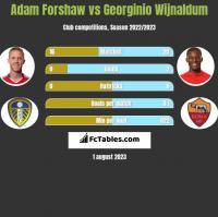 Adam Forshaw vs Georginio Wijnaldum h2h player stats