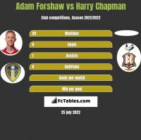 Adam Forshaw vs Harry Chapman h2h player stats