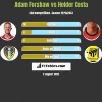 Adam Forshaw vs Helder Costa h2h player stats