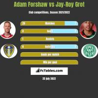 Adam Forshaw vs Jay-Roy Grot h2h player stats
