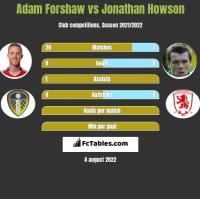 Adam Forshaw vs Jonathan Howson h2h player stats