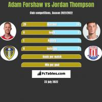 Adam Forshaw vs Jordan Thompson h2h player stats
