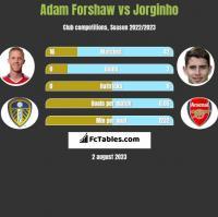 Adam Forshaw vs Jorginho h2h player stats