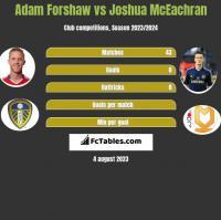 Adam Forshaw vs Joshua McEachran h2h player stats