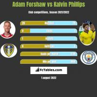 Adam Forshaw vs Kalvin Phillips h2h player stats