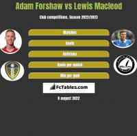 Adam Forshaw vs Lewis Macleod h2h player stats