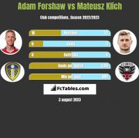 Adam Forshaw vs Mateusz Klich h2h player stats