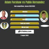 Adam Forshaw vs Pablo Hernandez h2h player stats