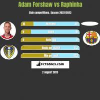 Adam Forshaw vs Raphinha h2h player stats